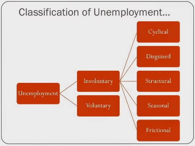 Essay @ Unemployment in India | Economics