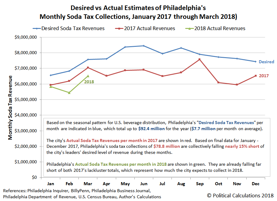 Desired vs Actual Estimates of Philadelphia's Monthly Soda Tax Collections, January 2017 through March 2018)