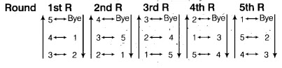 cyclic-method-example-2