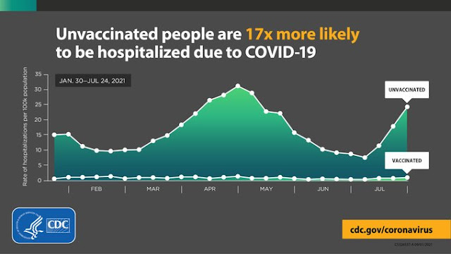 020821 CDC graphic showing chart of vaccinated vs unvaccinated