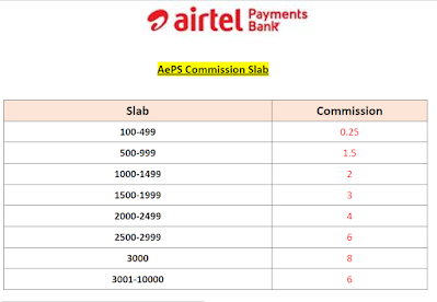 AePS Commission slab airtel payments bank