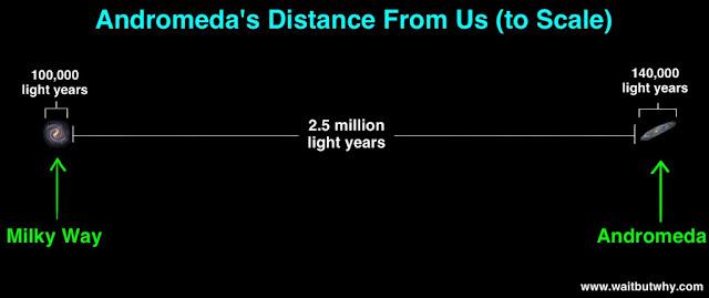 thiên hà Andromeda cách dải Ngân Hà của chúng ta 2.5 triệu năm ánh sáng