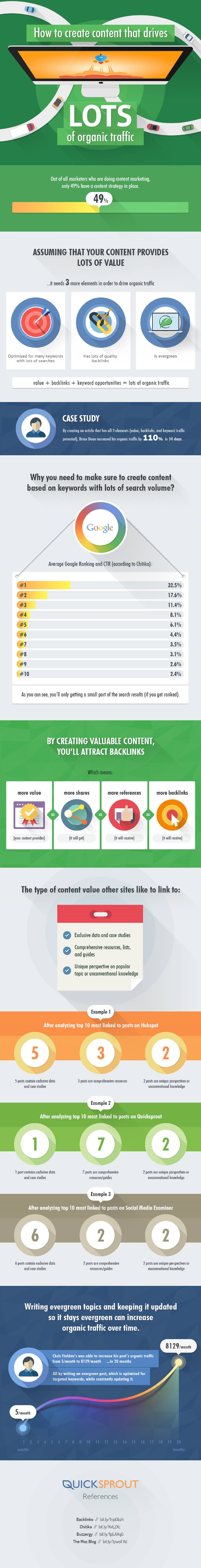 how-to-create-content-that-drives-lots-of-organic-traffic-infographic