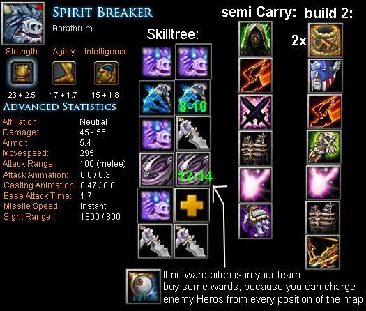 how to build item in dota