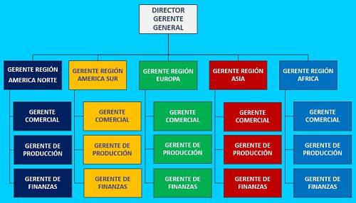 Departamentalizacion geográfica
