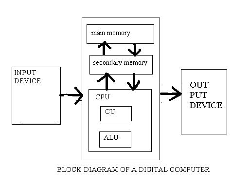 diagram of a digital computer and various   of a digital    block diagram of a digital computer