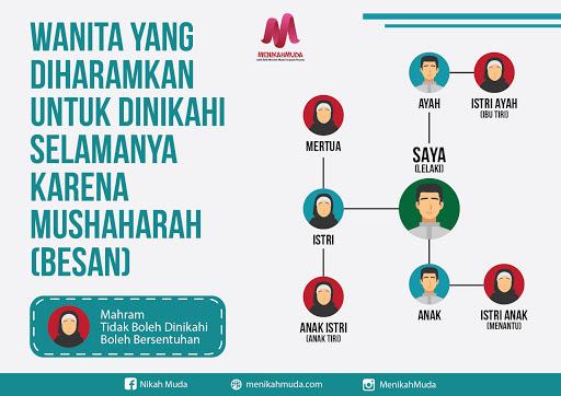 Infografis Wanita yang Diharamkan Untuk Dinikahi Selamanya Karena Besan - MenikahMuda