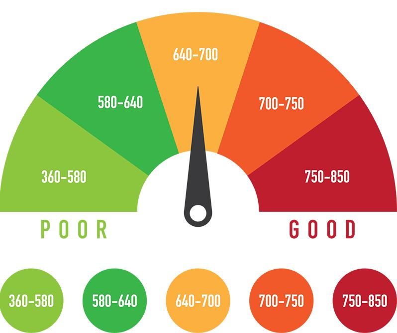 7 Tips To Build Credit Score Fast