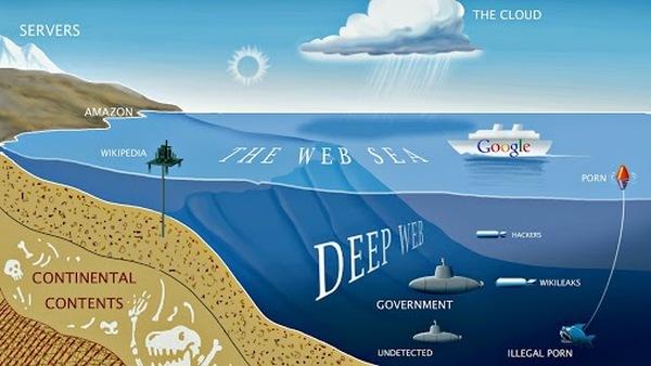 Apa sihhh Deep Web ??