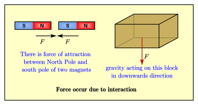 Effect Of Force