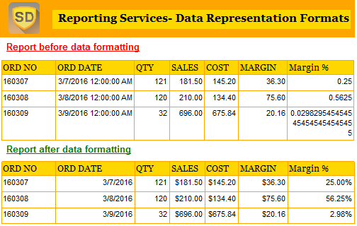 sales reports formats