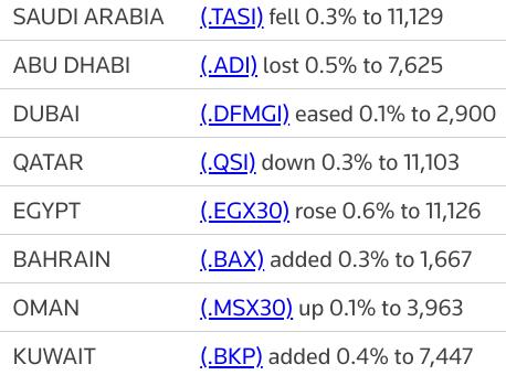 MIDEAST STOCKS Major Gulf bourses fall on virus worries | Reuters