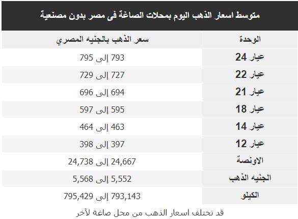 اسعار الذهب اليوم فى مصر Gold الاربعاء 19 فبراير 2020