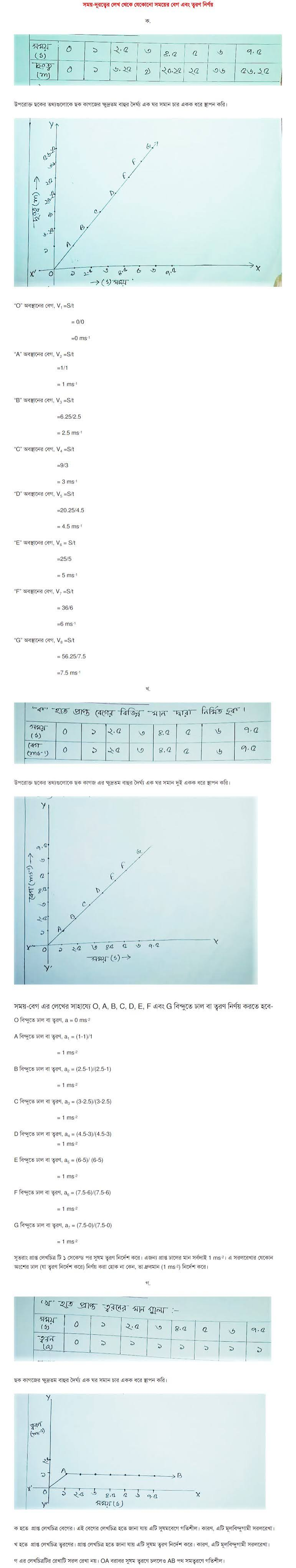 SSC Physics Assignment Answer 2022 3rd Week