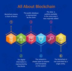 Blockchain Technology chart with al definitions
