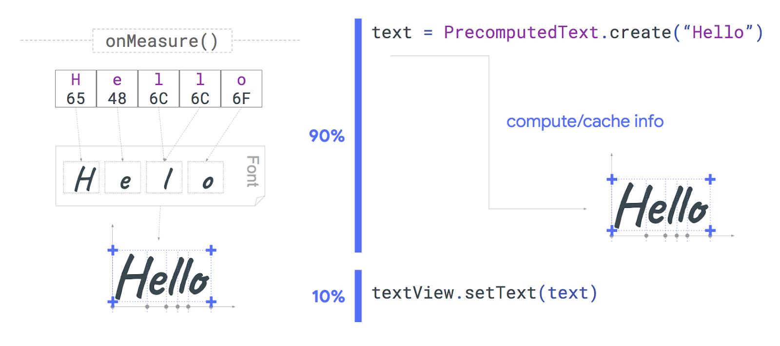 Percentuale del tempo impiegato per misurare e creare il layout del testo