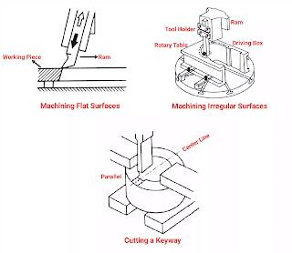 types of slotting machine operation