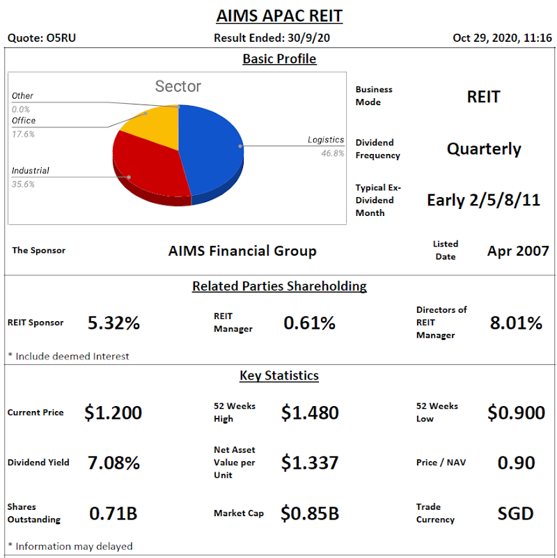 AIMS APAC REIT Analysis @ 29 October 2020