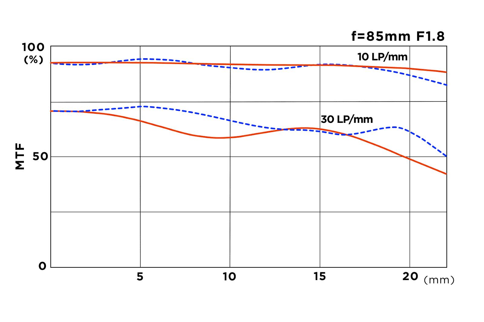 MFT-график объектива Tokina ATX-M 85mm f/1.8 FE
