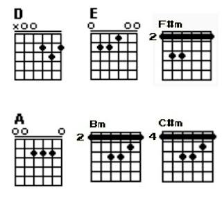 Chord dasar D mayor - D, E, F#m, A, Bm dan C#m