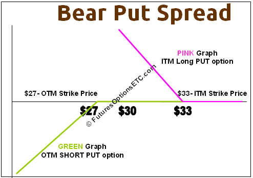 Example of an option trade