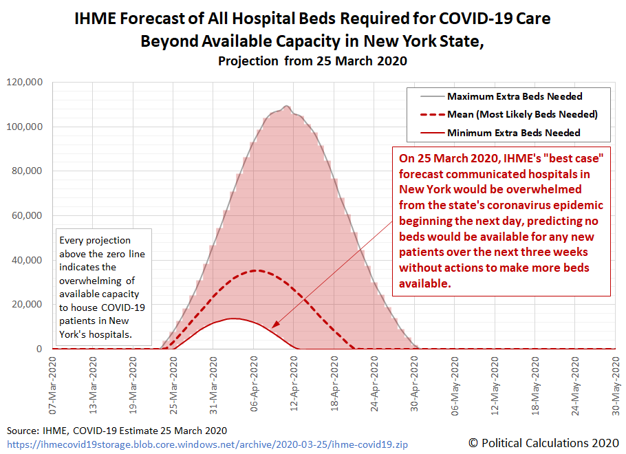 IHME Forecast of All Hospital Beds Required for COVID-19 Care Beyond Available Capacity in New York State, Projection from 25 March 2020