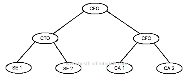 Tree-data-structure-in-Hindi
