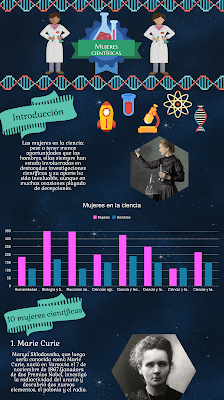 Mujeres científicas Infografías