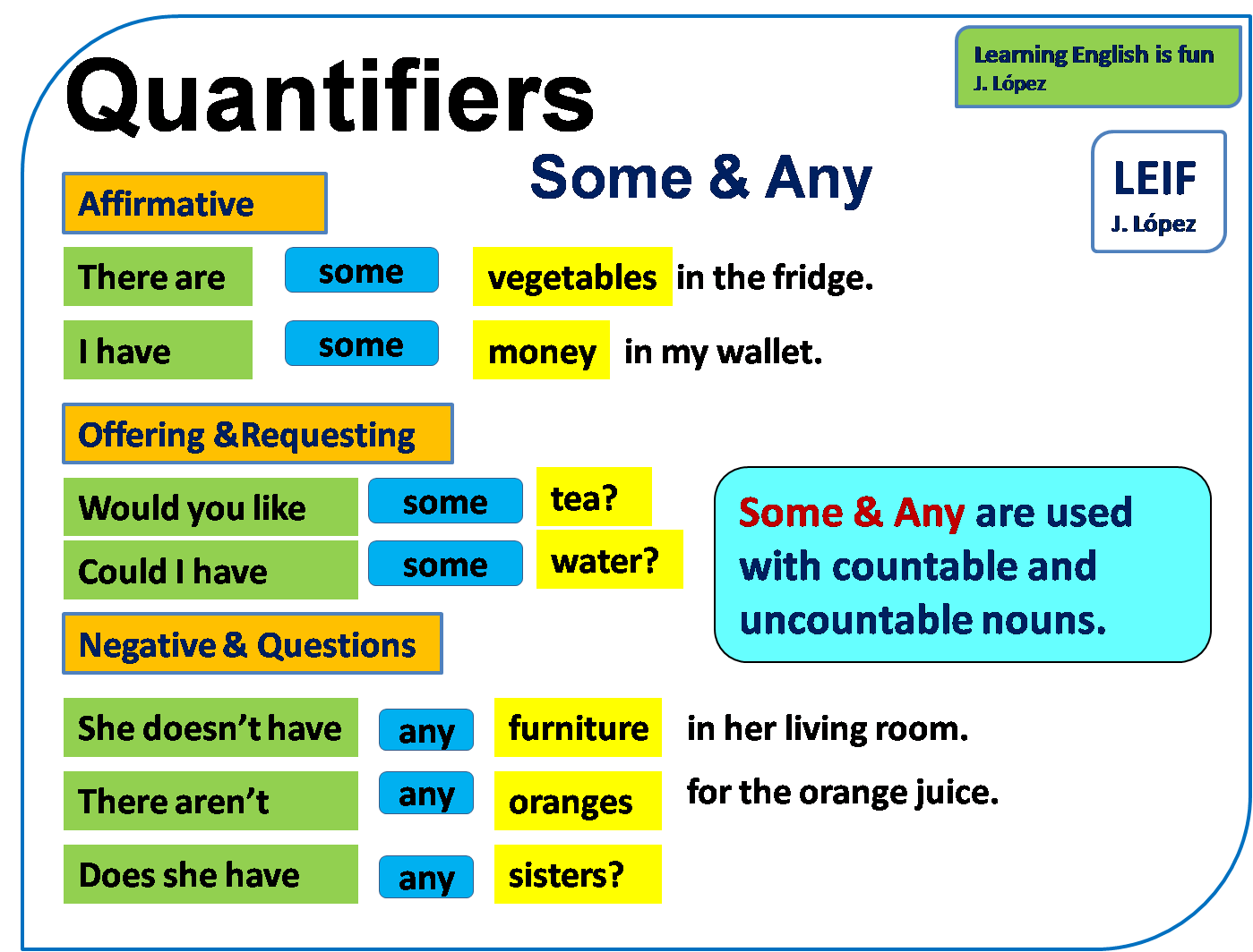 Basic English I Quantifiers Some And Any