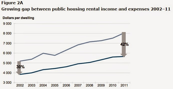 The public housing financial model is unsustainable