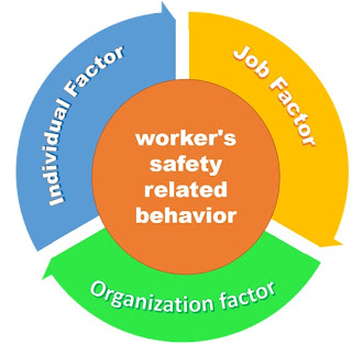 How to influence workers safety related behaviour