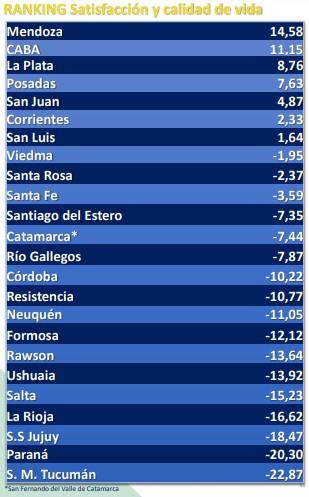 ¿Cuál es la mejor ciudad argentina para vivir, según una encuesta nacional?