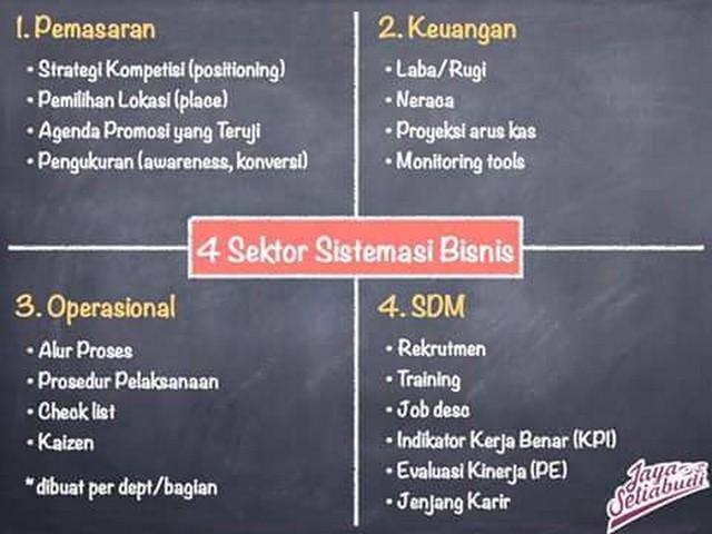 Sistemasi Bisnis ala Jaya Setiabudi;Memperkuat Pondasi Bisnis Menjadi Hal Utama;Memperkuat Bisnis dengan Sistemasi Bisnis ala Jaya Setiabudi;