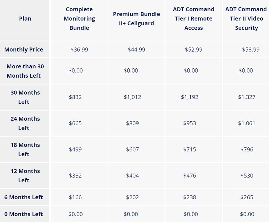 How to Cancel the ADT Contract without Penalty