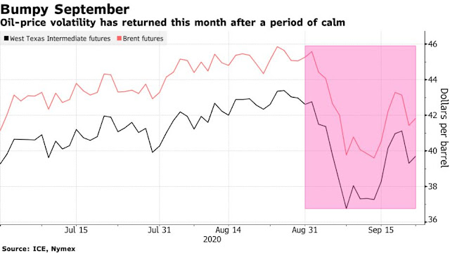 Brent Oil Pares Gain With Virus Rebound Spurring Demand Jitters - Bloomberg