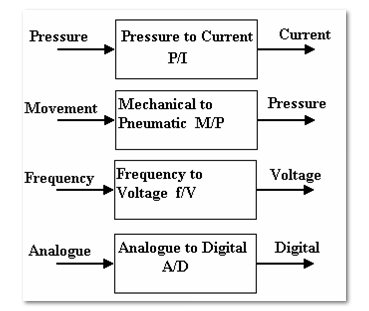 Types of signal converters