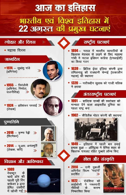 आज का इतिहास 22 August - This Day in History | Today in History in Hindi