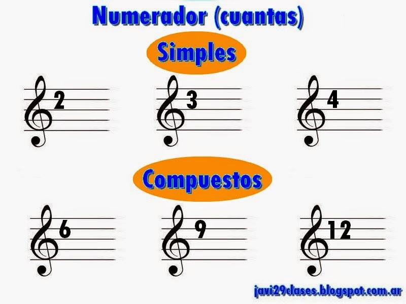 Numerador, simples y compuestos, compás
