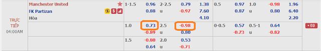 Man Utd vs Partizan, 03h ngày 8/11 - Europa League Mu
