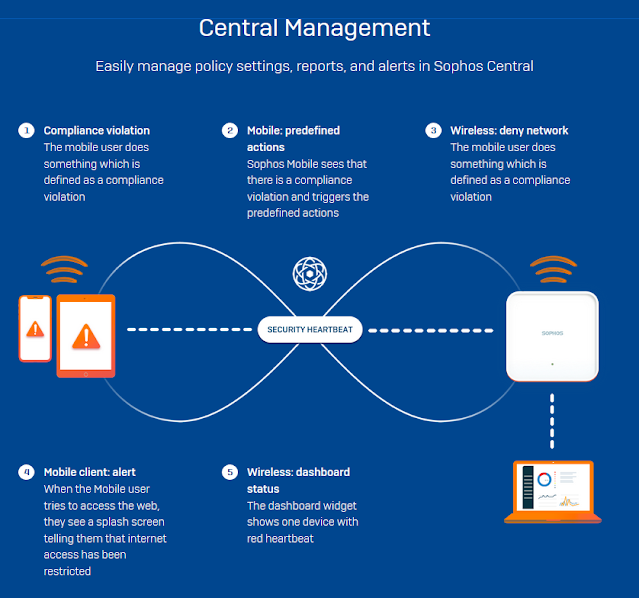 Sophos Mobile unified endpoint management (UEM)