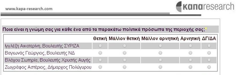 Δημοσκόπηση της ΚΑΠΑ RESEARCH πραγματοποιήθηκε και στην Χαλκιδική