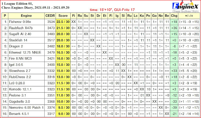 Chess Engines Diary - Tournaments 2021 - Page 13 2021.09.11.1LeagueJCER.Edition01.15_10