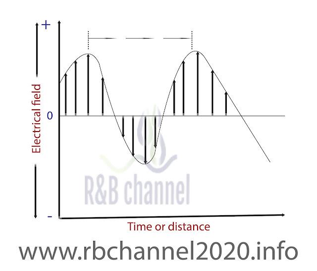 تمثيلا ثنائي الأبعاد لحزمة أشعة وحيدة اللون