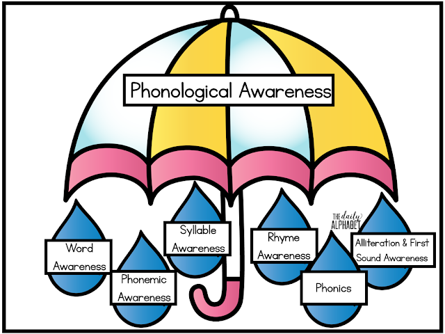 Students who are phonologically aware are at a great launching point to become great readers! So what's the difference between this, phonemic awareness and phonics?