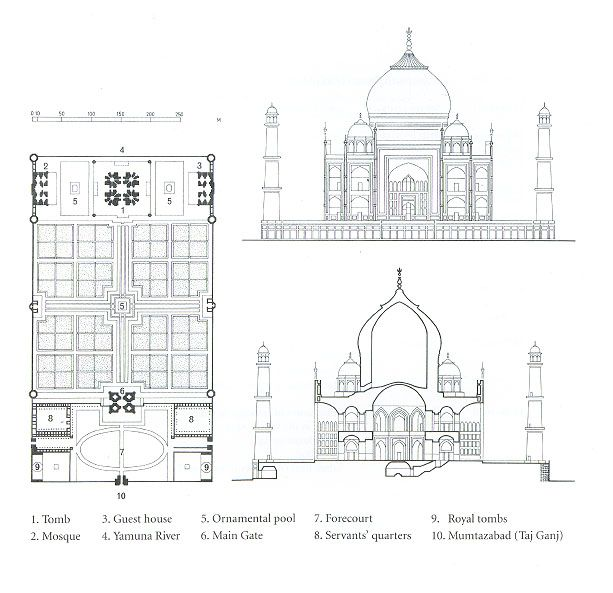 Taj Mahal di Agra direncanakan dengan mengikuti sumbu dengan simetri Bilateral