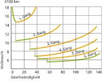 gangwahl_geschwindigkeit_d.jpg__350x281_q85_crop_subsampling-2_upscale.jpg