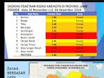 Tim Satgas Covid-19 Kota Sungai Penuh Tertutup
