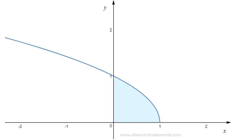 Integral da raiz de 1 - x
