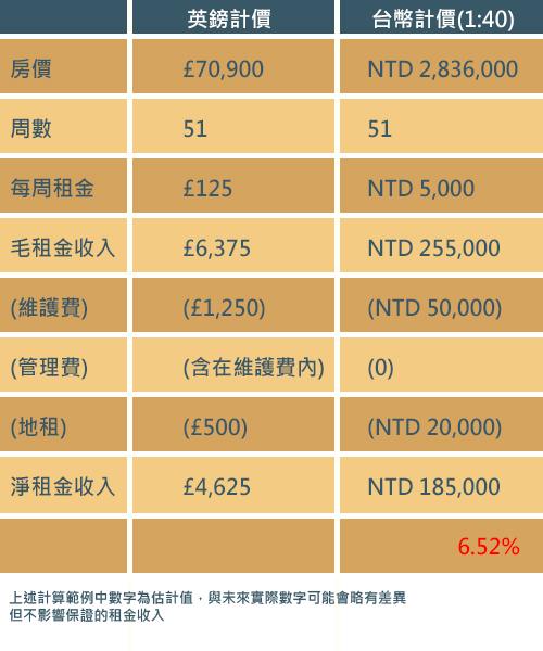 英國投資試算