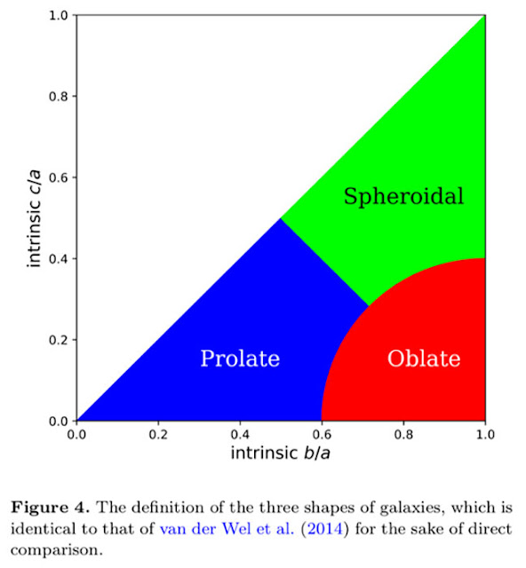 The Evolution of Galaxy Shapes: From Prolate to Oblate (Primack+, 1805.12331v1, 31 May 2018)